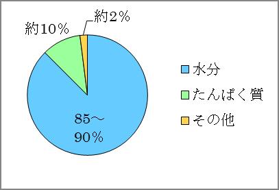 卵白グラフ