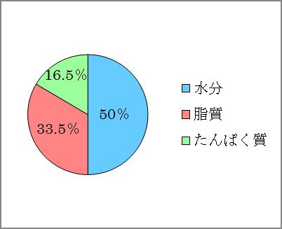 卵黄グラフ